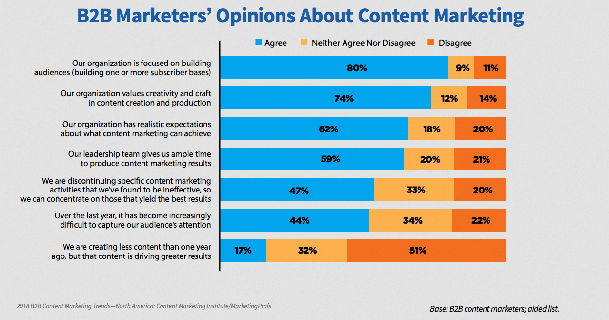 B2B Marketers' Opinions About Content Marketing
