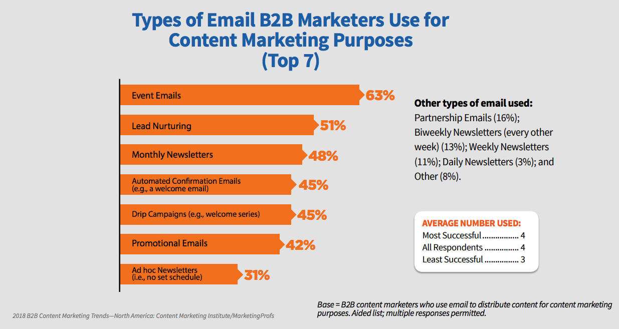 Types of Email B2B Marketers Use for Content Marketing Purposes