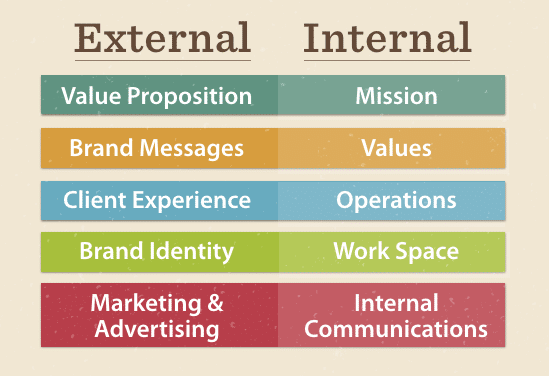 External vs Internal