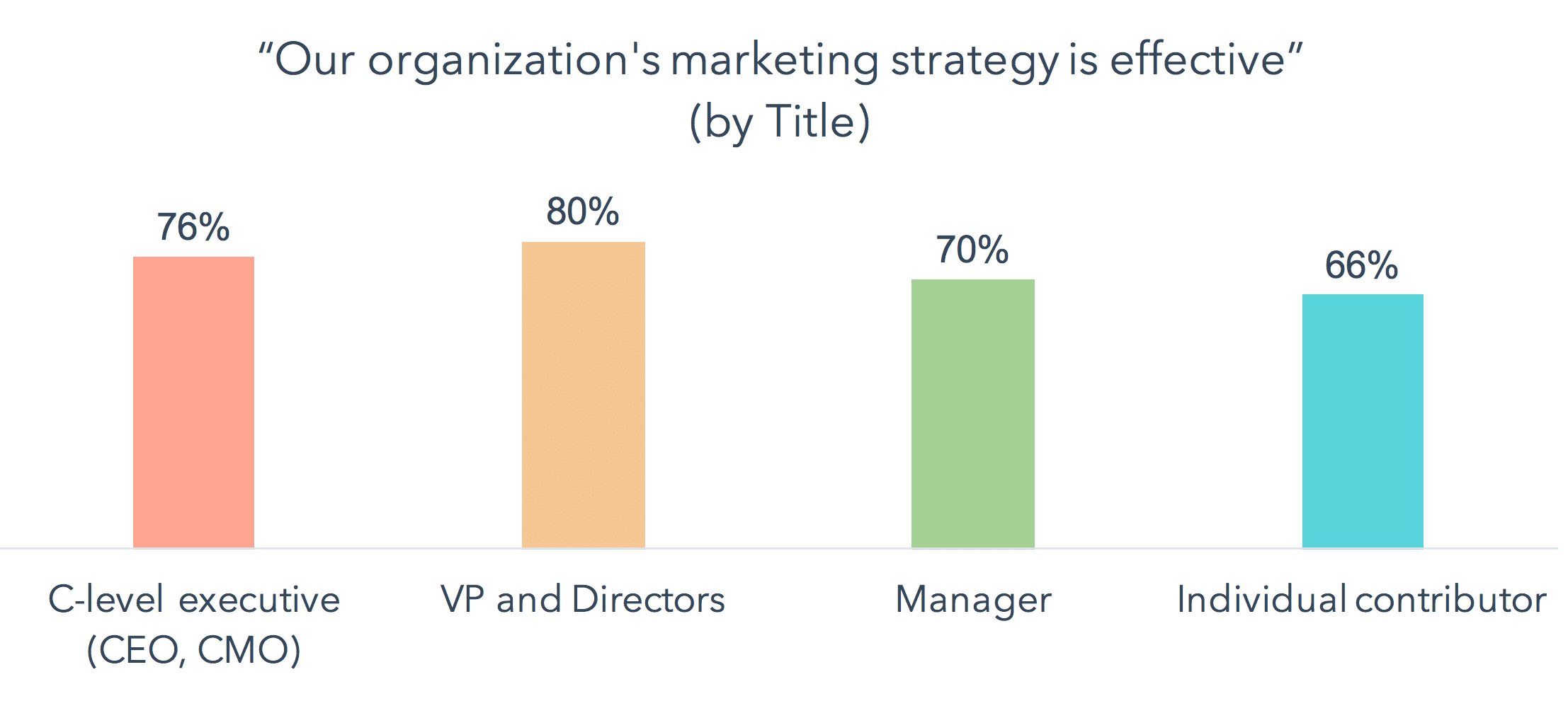 junior marketers have less faith in the strategy set out by managers