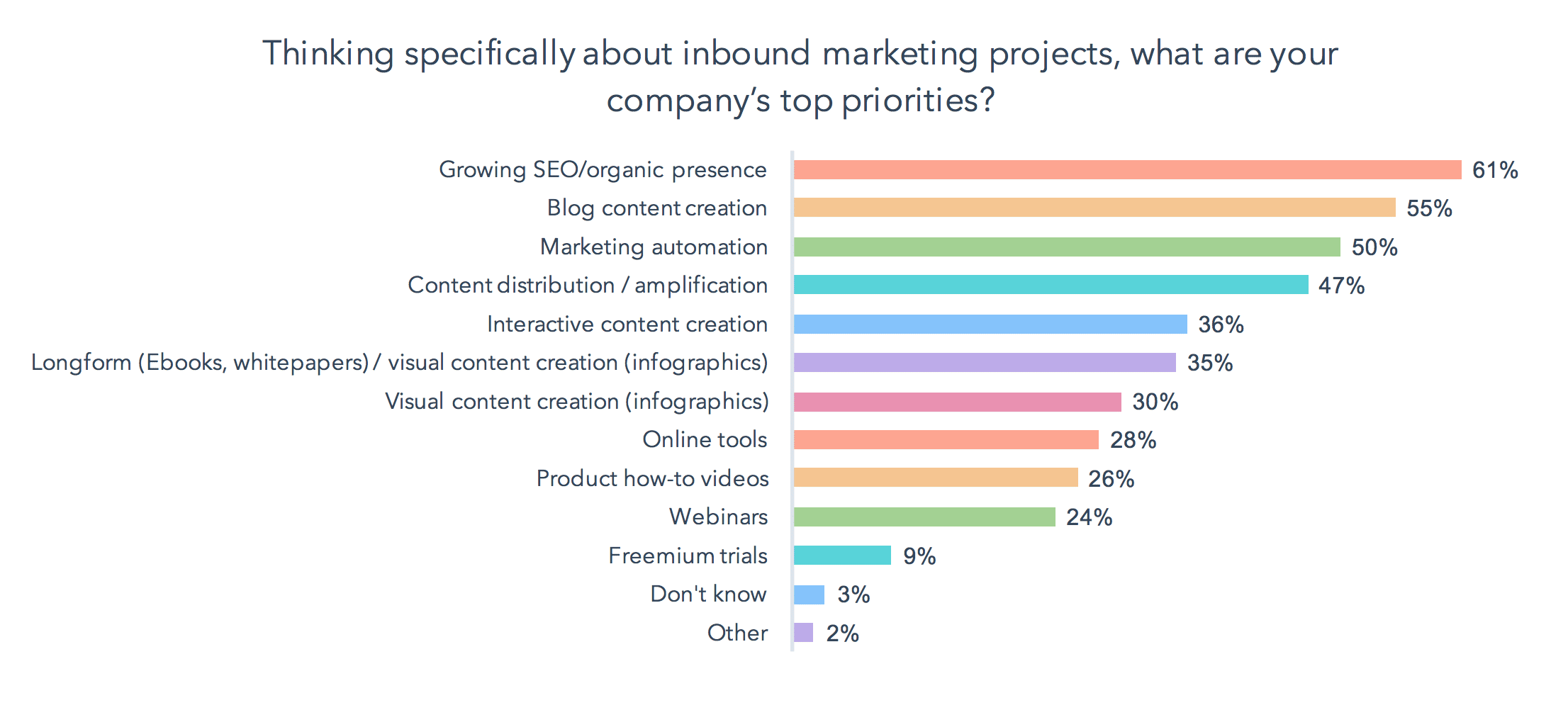 Inbound marketing goals include SEO, content creation, and automation