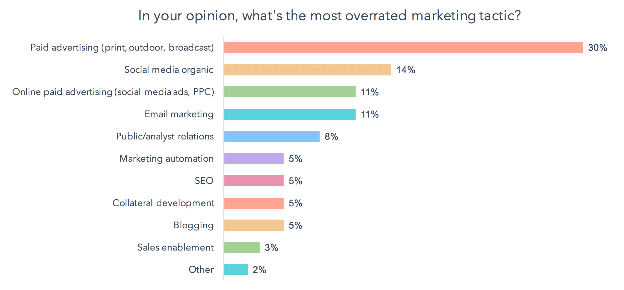Marketers rate paid advertising as overrated
