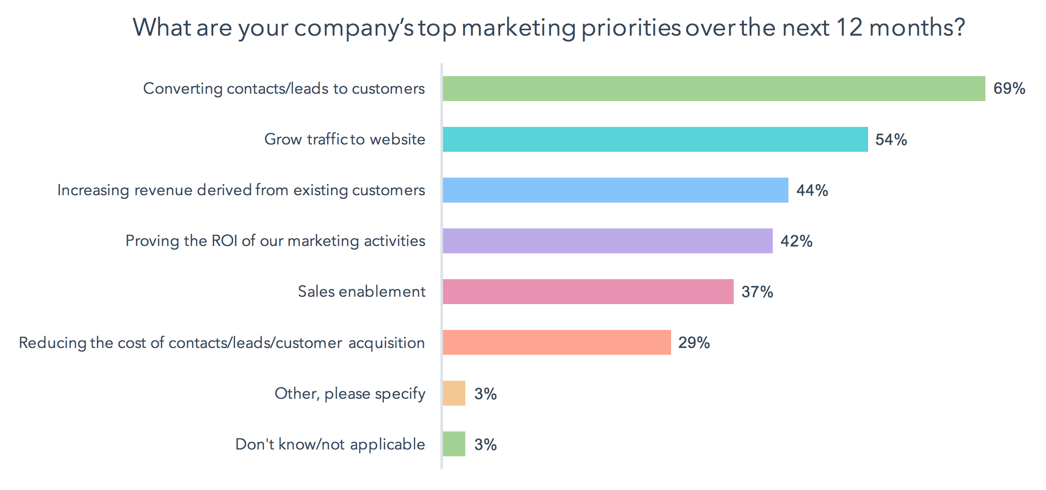 Marketers prioritize converting leads into customers – BOFU content is crucial