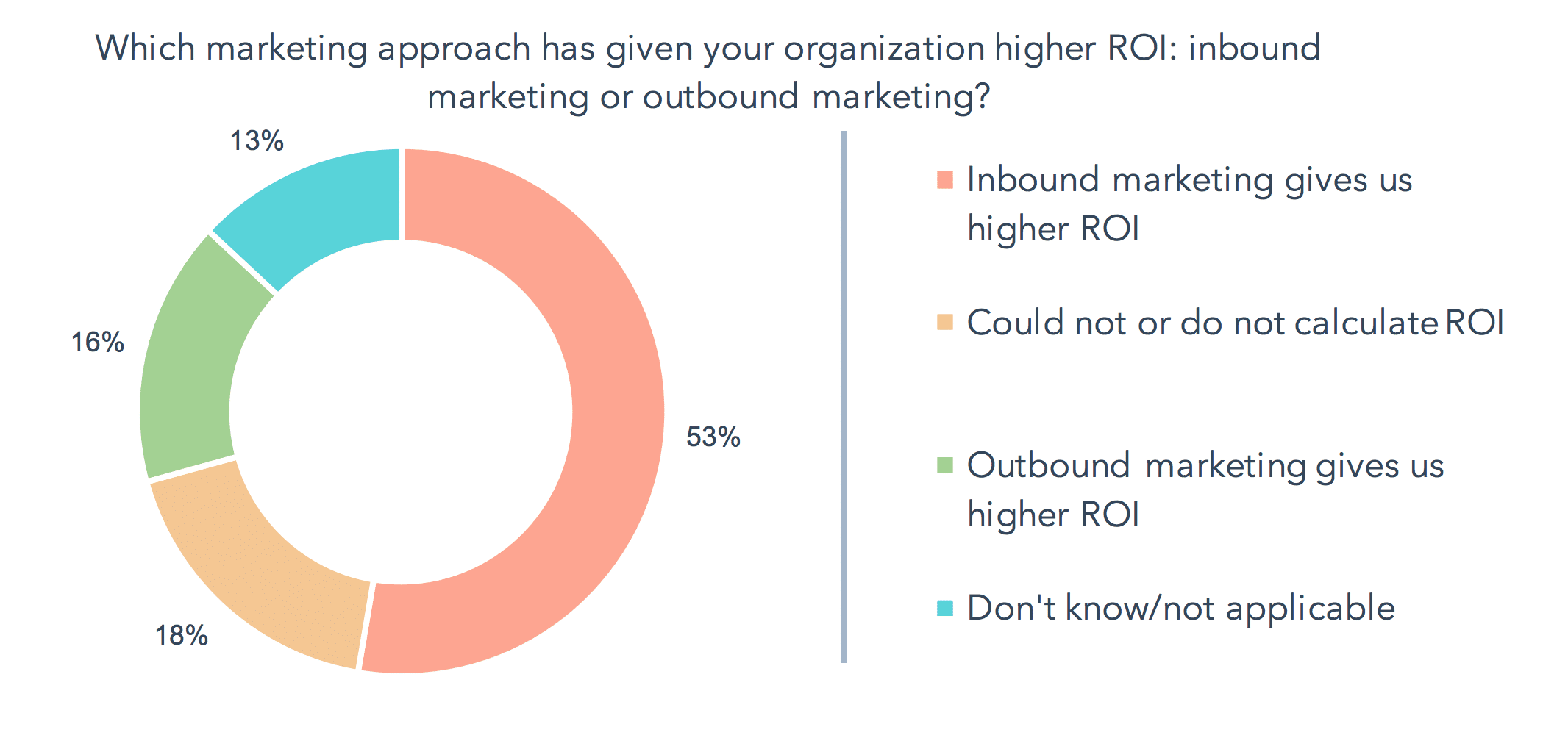 Marketers see higher ROI from inbound marketing tactics