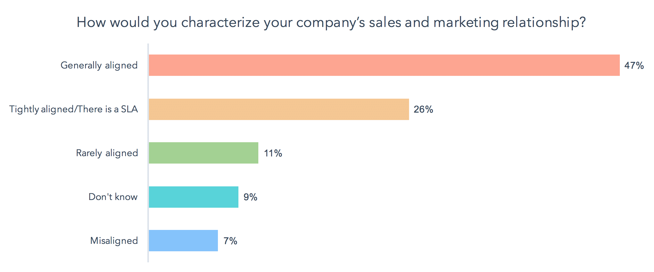 Just 26% of respondents operate under a marketing and sales SLA