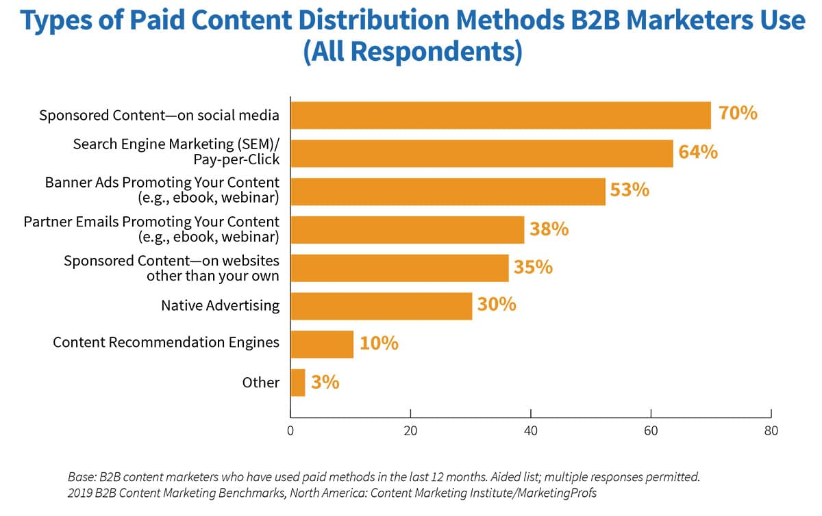 2019_B2B_Research_paid-distribution