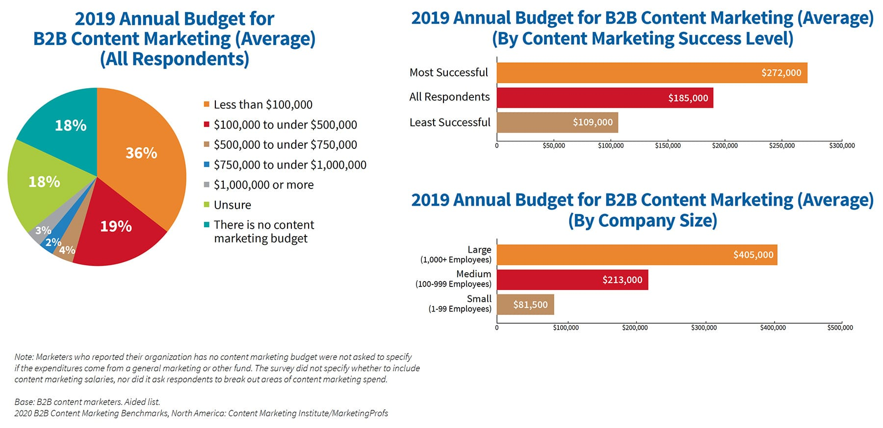 Nearly half of B2B marketers expect their content marketing budget to increase in the year ahead