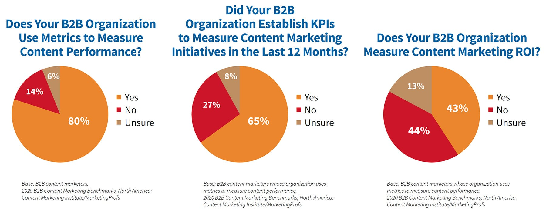 Less than half of B2B companies measure content marketing ROI, but the majority measure content performance