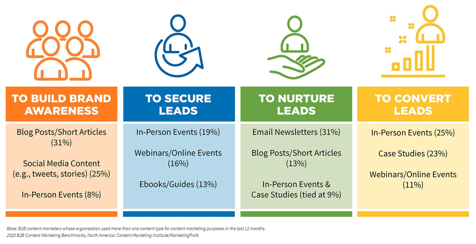 In-person events reign supreme for lead generation and conversion