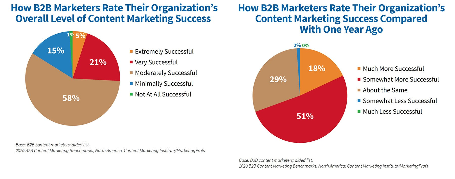 Overall success with content marketing is similar to that reported for the last 3 years, with the largest percentage saying their organization is moderately successful.