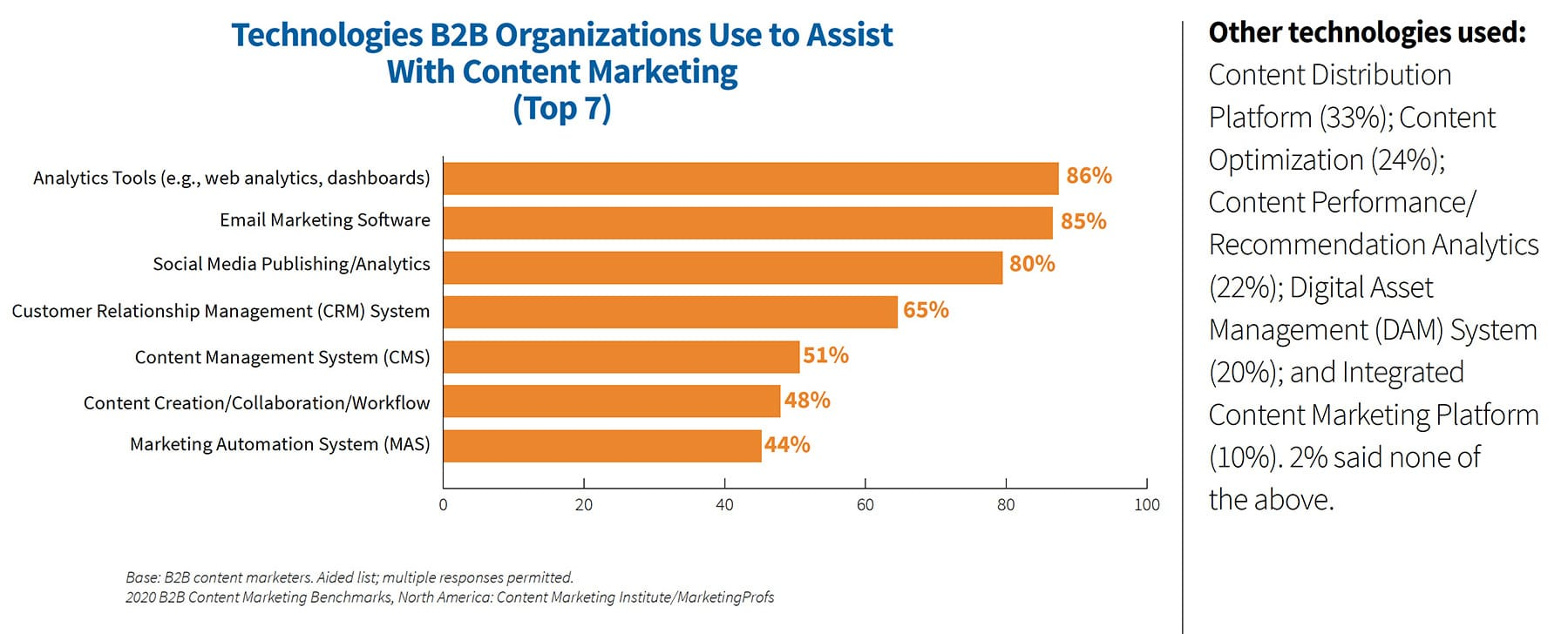 B2B marketers rely on technology for managing content marketing