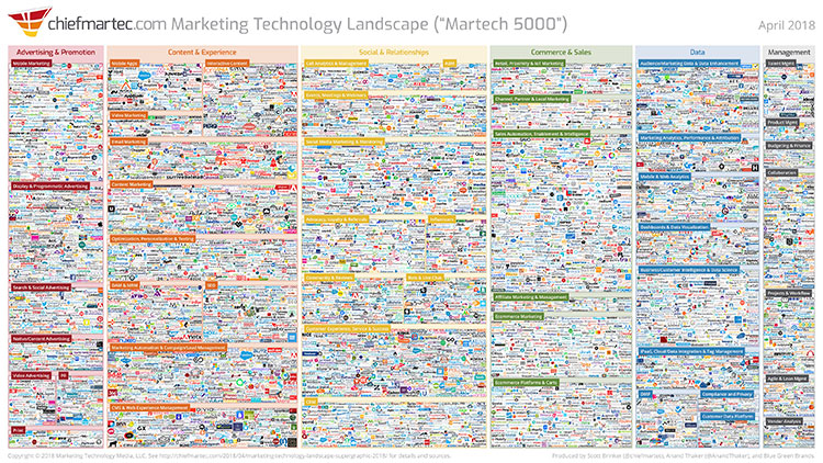 Scott Brinker's Marketing Technology Landscape Supergraphic