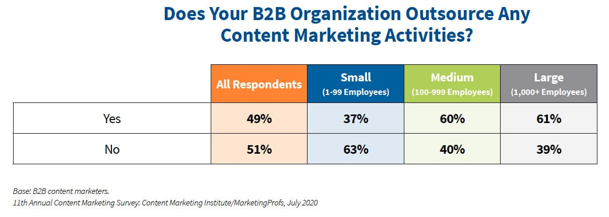 Does Your B2B Organization Outsource Any Content Marketing Activities?