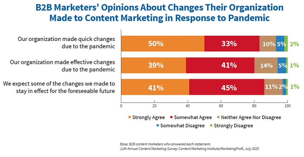 B2B Marketers' Opinions About Changes Their Organization Made to Content Marketing in Response to Pandemic
