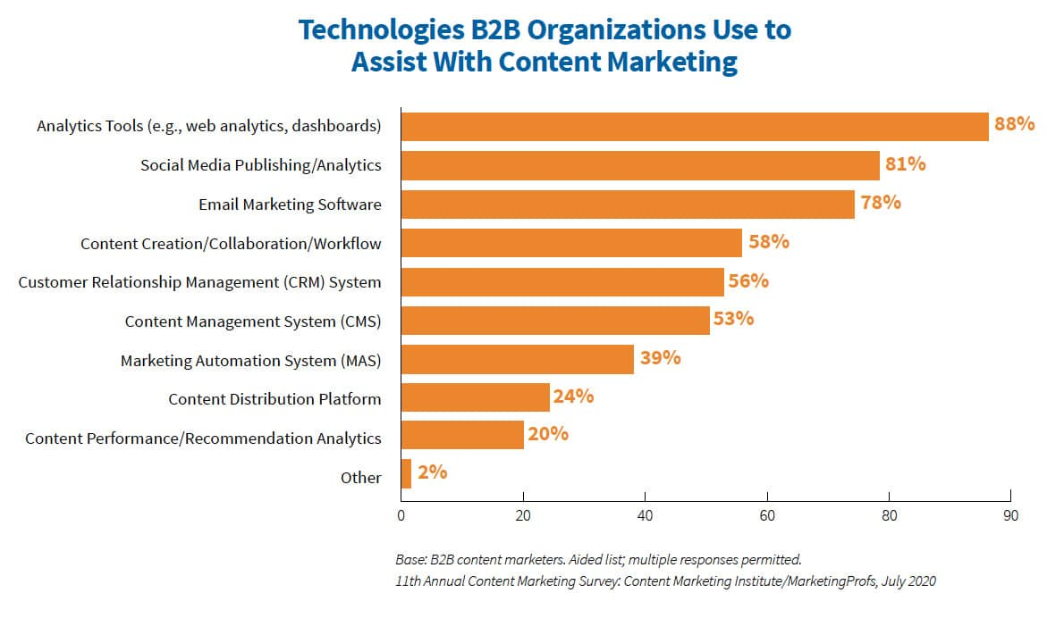 Technologies B2B Organizations Use to Assist With Content Marketing